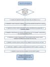 Flow chart - HACCP principles
