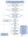 Flow chart - does your building need an HMO licence (England)