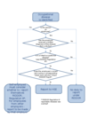 Flow chart - when to report an occupational_disease