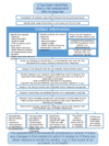 flow chart - how to do a risk assessment